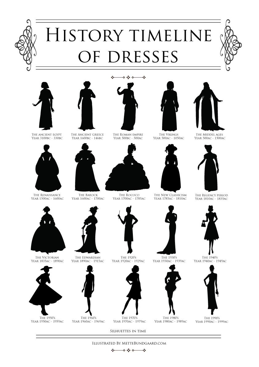 Tidens mest karakteristiske kjole shiluetter…