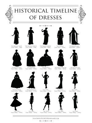 historical.timeline.of.dresses.by.mette.bundgaard