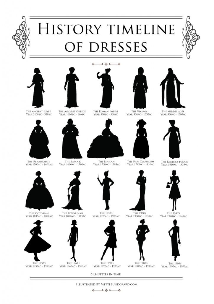 Tidens mest karakteristiske kjole shiluetter… « Style ...